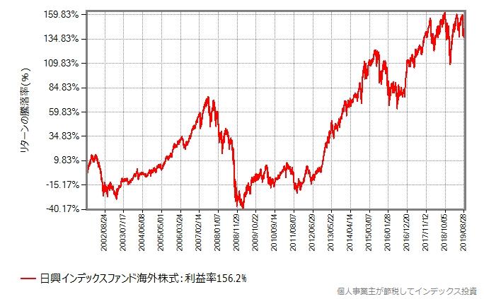 日興インデックスファンド海外株式の実際の基準価額の推移