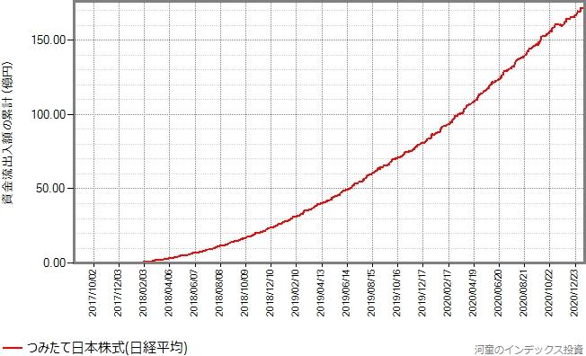 つみたて日本株式(日経平均)