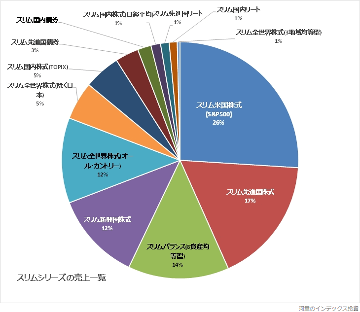 スリムシリーズの三菱UFJ国際投信の売上高の円グラフ