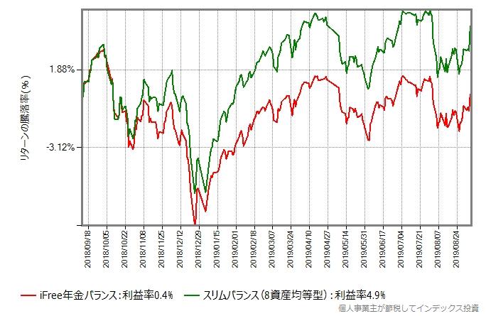 iFree年金バランス vs スリムバランス(8資産均等型)