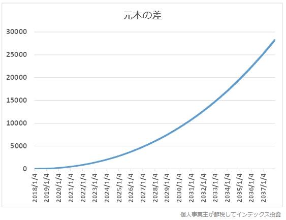 ポイント差0.018%ポイントが生む元本の差