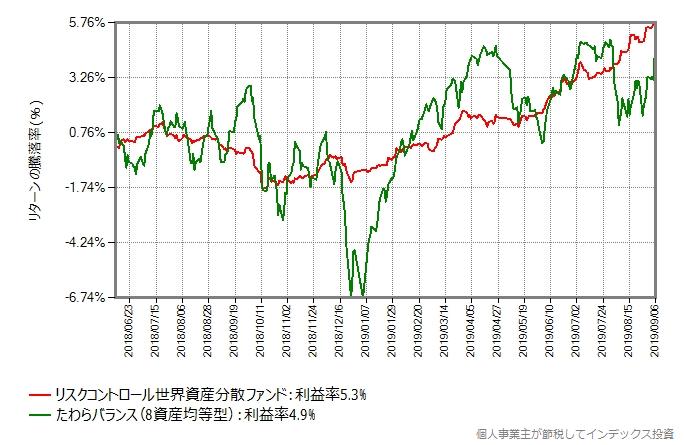 リスクコントロール世界資産分散ファンド vs たわらバランス(8資産均等型)