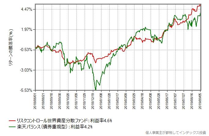 リスクコントロール世界資産分散ファンド vs 楽天バランス(債券重視型)