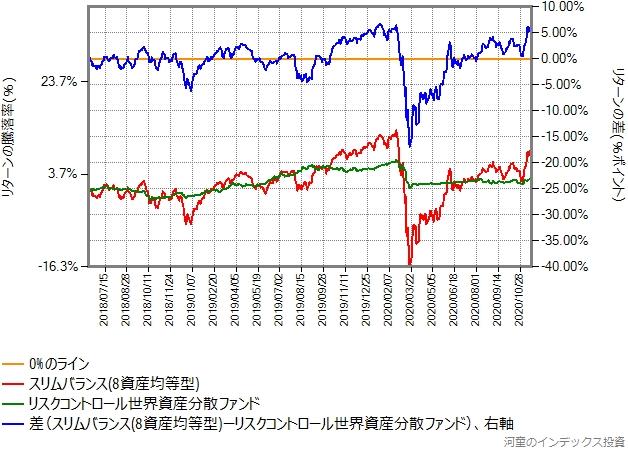 スリムバランス(8資産均等型)とのリターン比較、2018年6月10日から2020年11月20日まで