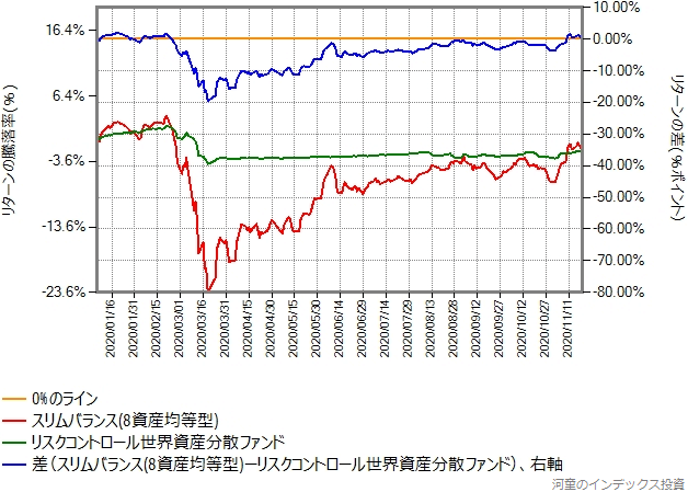 スリムバランス(8資産均等型)とのリターン比較、2020年年初から