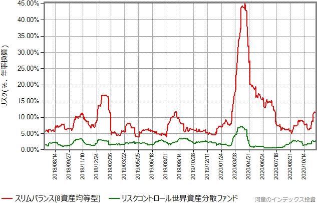 リスク比較グラフ