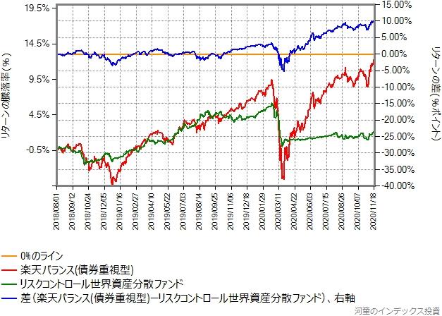 楽天バランス(債券重視型)とのリターン比較、2018年8月1日から