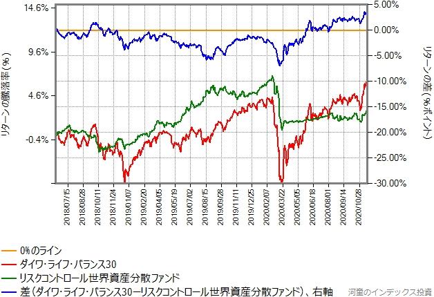 ダイワ・ライフ・バランス30とのリターン比較グラフ