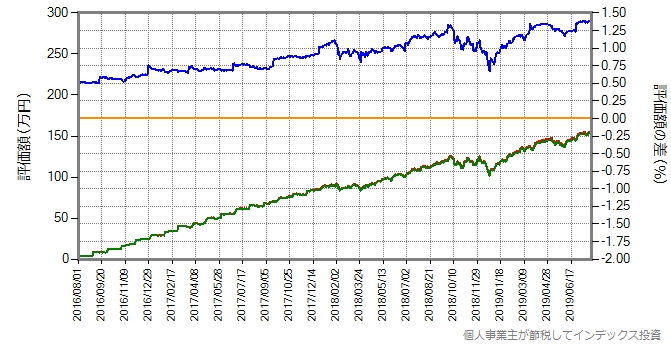 VOOと仮想SBIバンガードS&P500のリターン比較グラフ