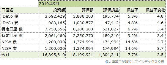 2019年9月の運用成績一覧表