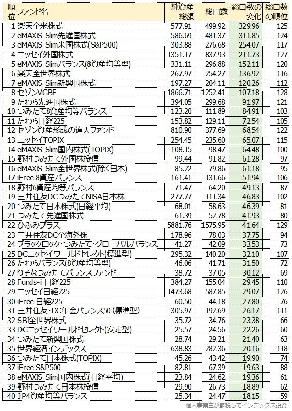 ランキング:総口数の変化の大きい順