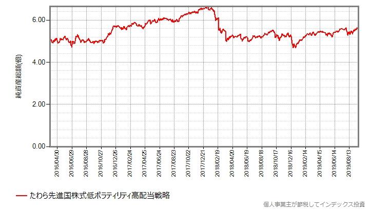 設定来の純資産総額の推移