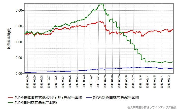 たわらノーロードplusシリーズの純資産総額の推移