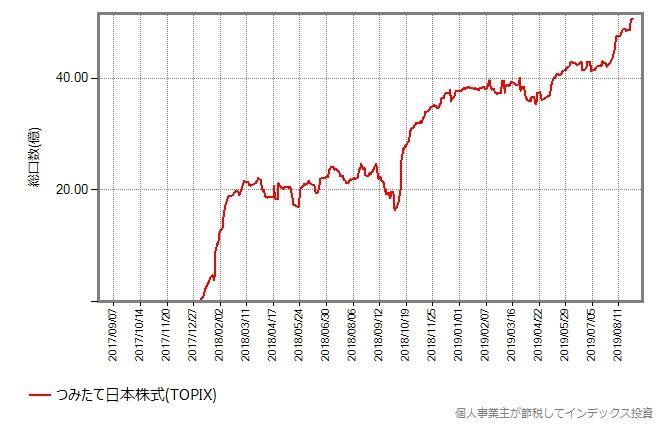つみたて日本株式(TOPIX)