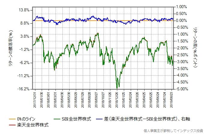 楽天全世界株式 vs SBI全世界株式