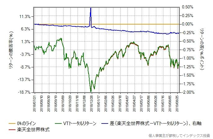 2018年7月18日から2019年8月30日までの、VTトータルリターンとの比較