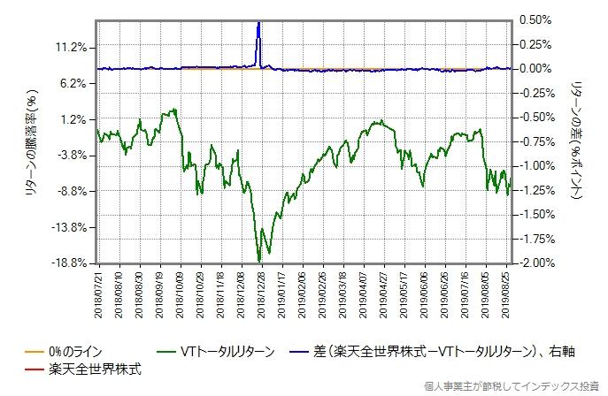 VTトータルリターンのコストを年率0.28%ポイント増量