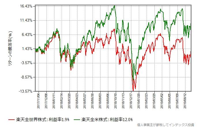 楽天全世界株式 vs 楽天全米株式