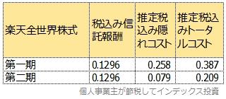楽天全世界株式の第1期と第2期のトータルコスト比較表