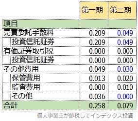 楽天全世界株式の第1期と第2期の隠れコストの明細表