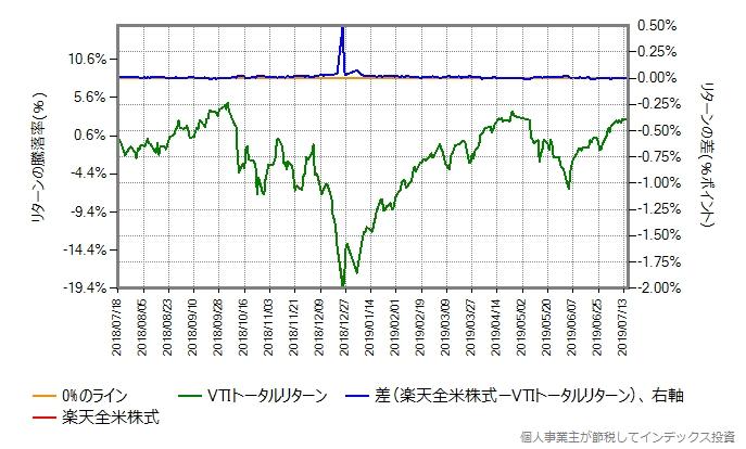 VTIトータルリターンのコストを年率0.22%ポイント増量
