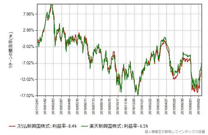 楽天新興国株式 vs スリム新興国株式