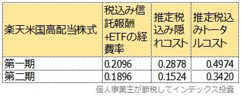 楽天米国高配当株式のトータルコスト
