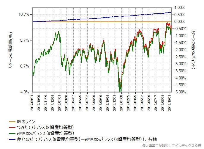 eMAXISバランス(8資産均等型) vs つみたてバランス(8資産均等型)