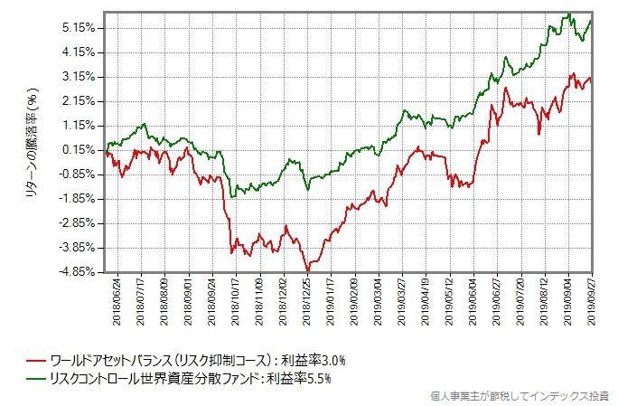 リスク抑制コース vs リスクコントロール世界資産分散ファンド