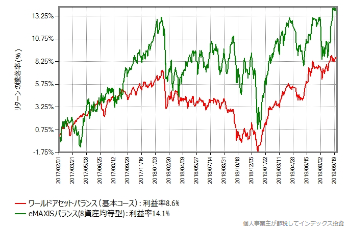 eMAXISバランス(8資産均等型)と比較
