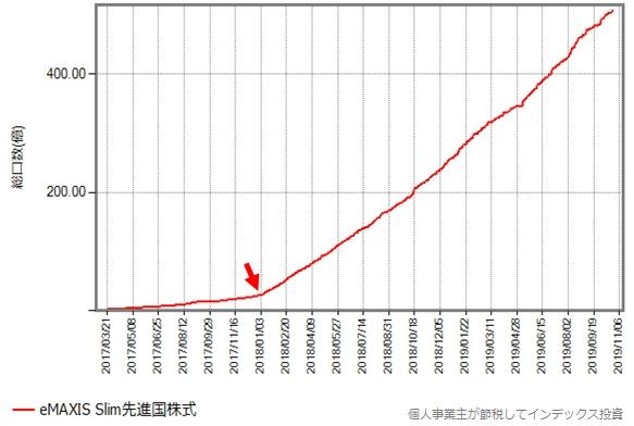 スリム先進国株式の設定来の総口数の推移