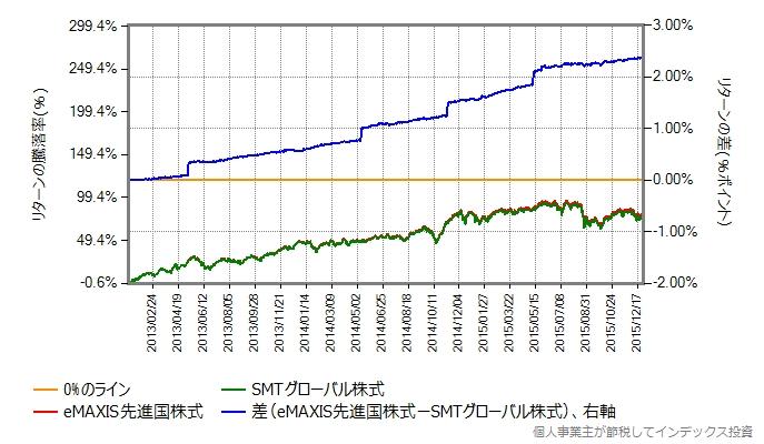 SMTグローバル株式 vs eMAXIS先進国株式
