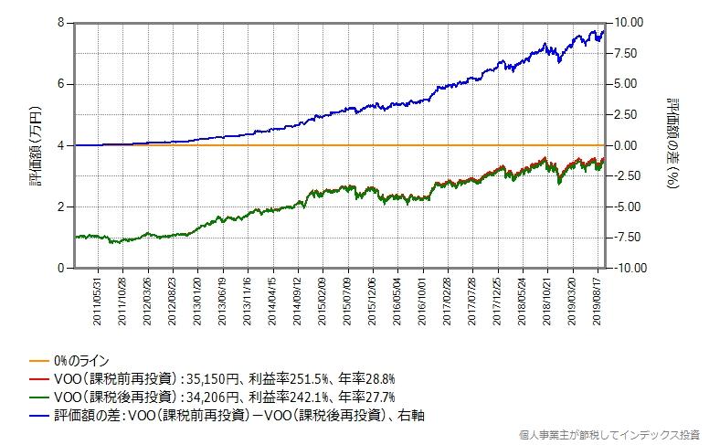 税引前評価額の比較