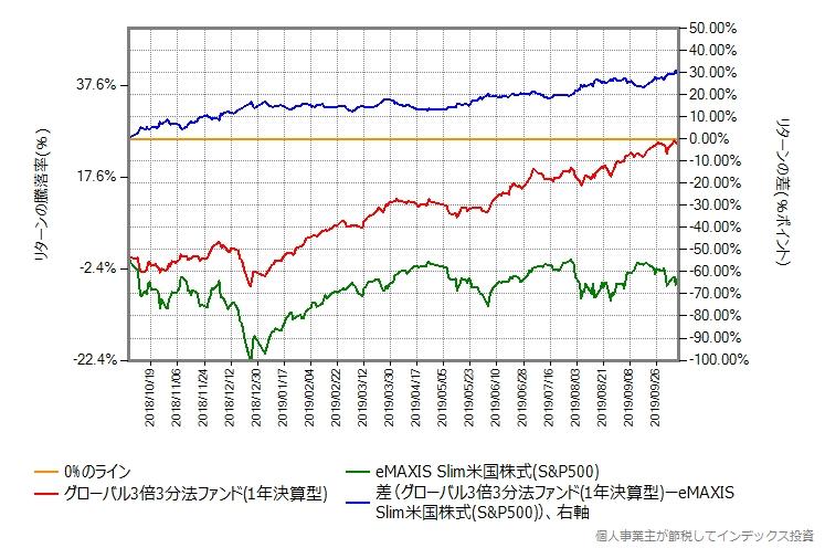 グローバル3倍3分法ファンドが絶好調だった頃の、スリム米国株式(S&P500)とのリターン比較グラフ