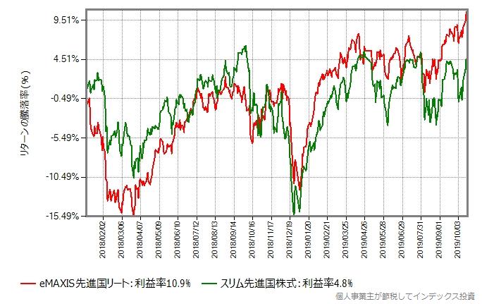eMAXIS先進国リートとスリム先進国株式の2018年年初からのリターン比較