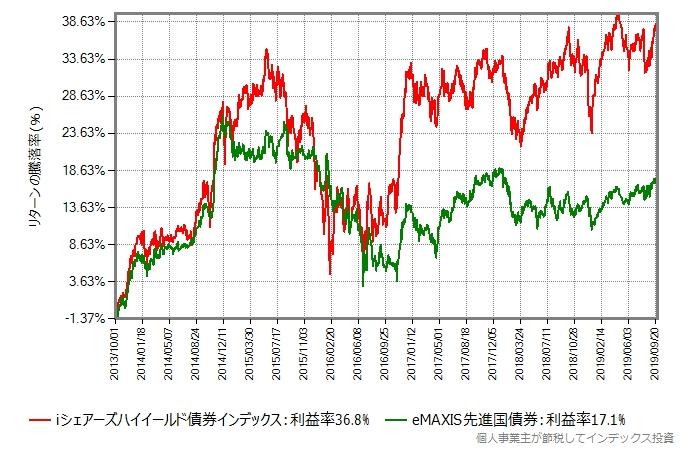 eMAXIS先進国債券 vs iシェアーズハイイールド債券インデックス