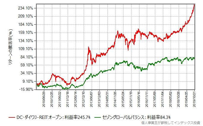 セゾングローバルバランスと2010年年初から比較