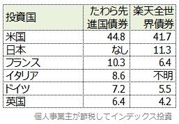 国別投資比率