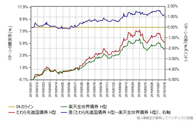 たわら先進国債券 vs 楽天全世界債券