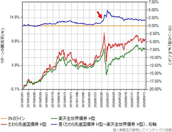 たわら先進国債券と楽天全世界債券のリターン比較グラフ
