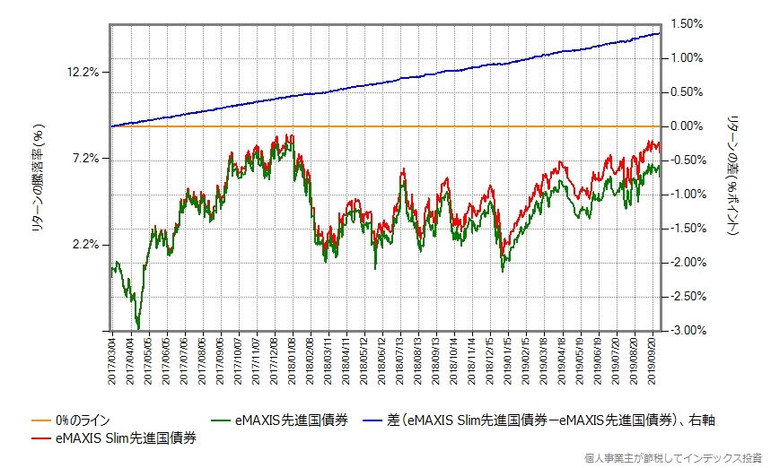 スリム先進国債券 vs eMAXIS先進国債券