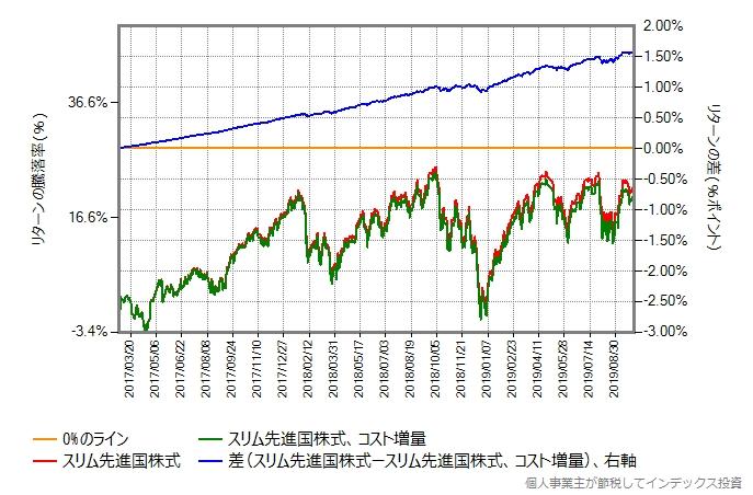 スリム先進国株式 vs コストを増量したスリム先進国株式