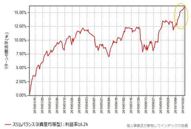スリムバランス(8資産均等型)の2019年年初からの基準価額の推移