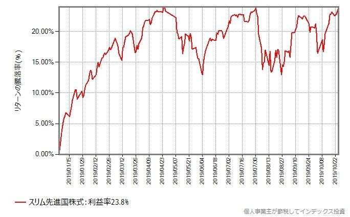 スリム先進国株式の2019年年初からの基準価額の推移
