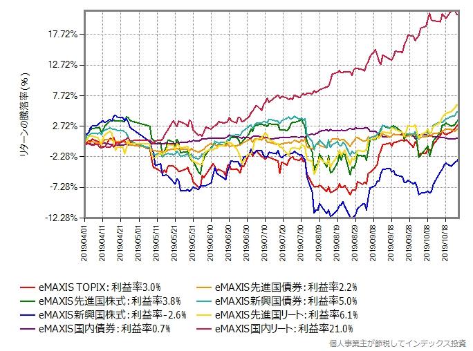 eMAXISシリーズの8資産の基準価額の推移