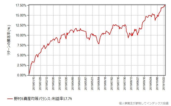 野村6資産均等バランスの2019年年初からの基準価額の推移