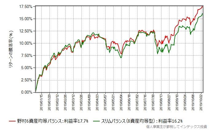 野村6資産均等バランス vs スリムバランス(8資産均等型)