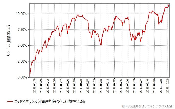 ニッセイバランス(4資産均等型)の2019年年初からの基準価額の推移