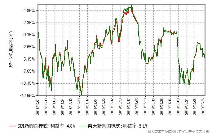 SBI新興国株式と楽天新興国株式の、直近1年間のリターン比較