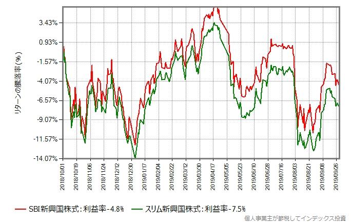 SBI新興国株式とスリム新興国株式の、同じ期間のリターン比較